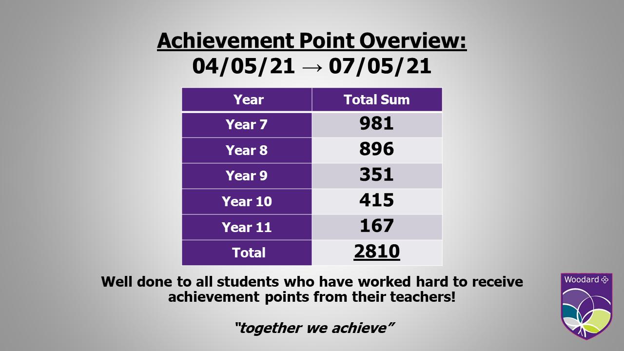 Achievement Point Overview Term 5 Week 4